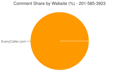 Comment Share 201-585-3923